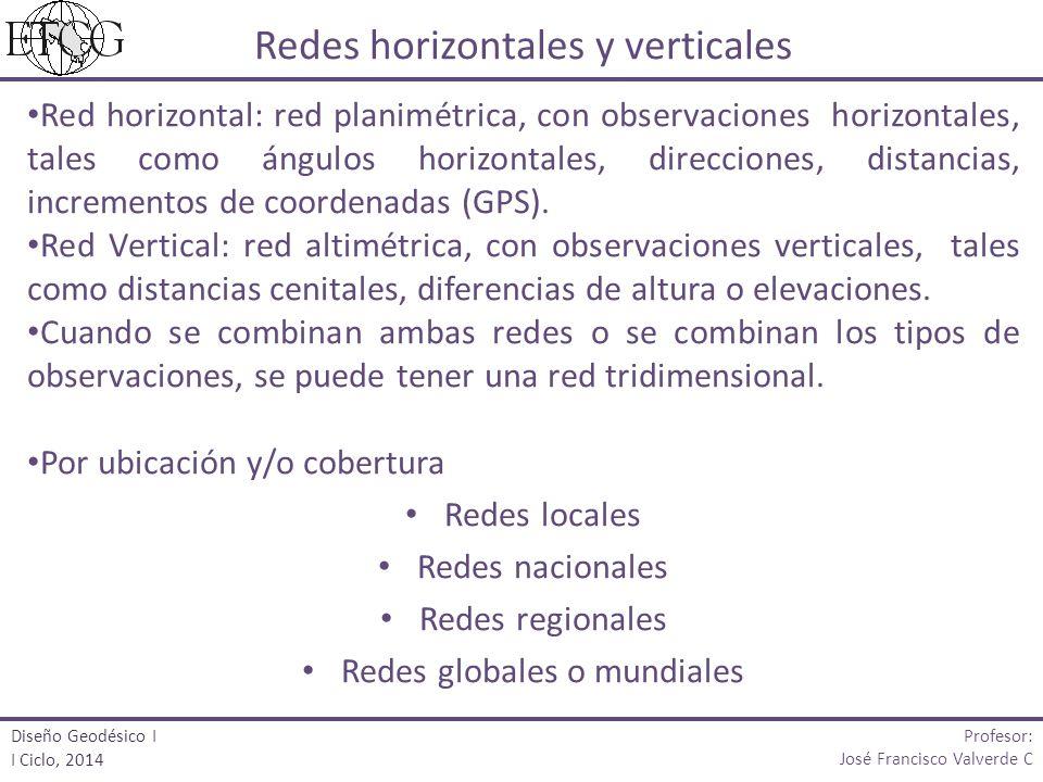 Red horizontal: red planimétrica, con observaciones horizontales, tales como ángulos horizontales, direcciones, distancias, incrementos de coordenadas (GPS).