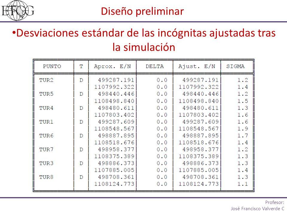 Desviaciones estándar de las incógnitas ajustadas tras la simulación Diseño preliminar Profesor: José Francisco Valverde C