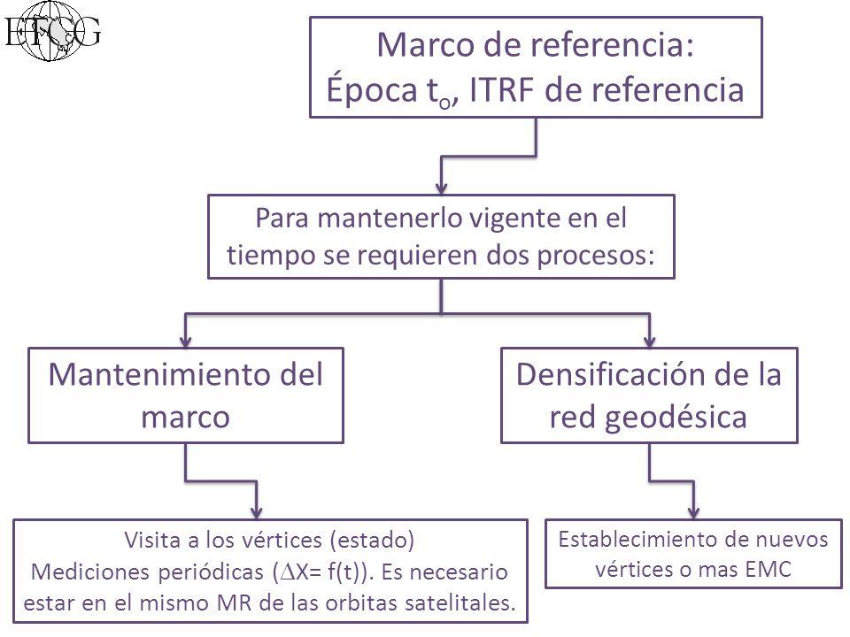 Marco de referencia: Época t o, ITRF de referencia Para mantenerlo vigente en el tiempo se requieren dos procesos: Mantenimiento del marco Densificación de la red geodésica Visita a los vértices (estado) Mediciones periódicas ( X= f(t)).