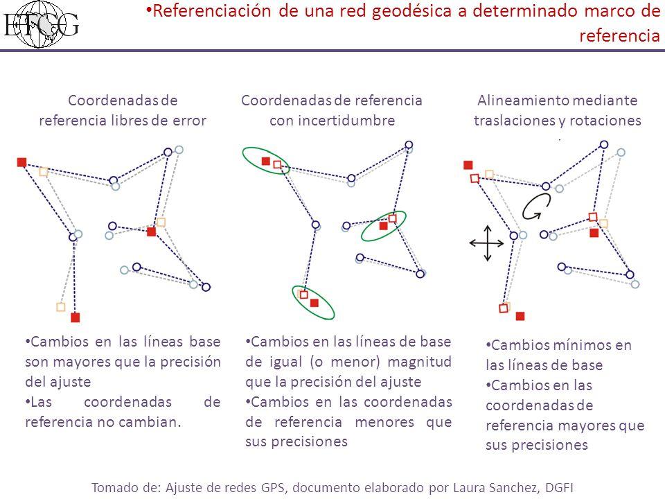 Coordenadas de referencia libres de error Coordenadas de referencia con incertidumbre Alineamiento mediante traslaciones y rotaciones Cambios en las líneas base son mayores que la precisión del ajuste Las coordenadas de referencia no cambian.