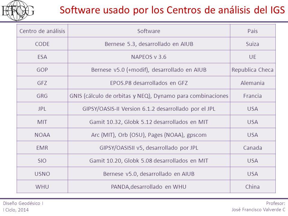 Centro de análisisSoftwarePais CODEBernese 5.3, desarrollado en AIUBSuiza ESANAPEOS v 3.6UE GOPBernese v5.0 (+modif), desarrollado en AIUBRepublica Ch