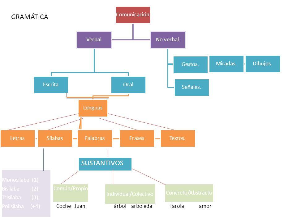 Comunicación Verbal EscritaOral Lenguas LetrasSílabasPalabrasFrasesTextos.