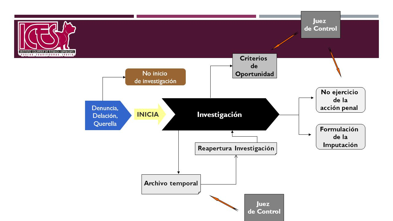 Archivo temporal Investigación Denuncia, Delación, Querella Reapertura Investigación No ejercicio de la acción penal INICIA No inicio de investigación