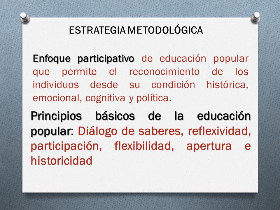 ESTRATEGIA METODOLÓGICA Enfoque participativo Enfoque participativo de educación popular que permite el reconocimiento de los individuos desde su cond