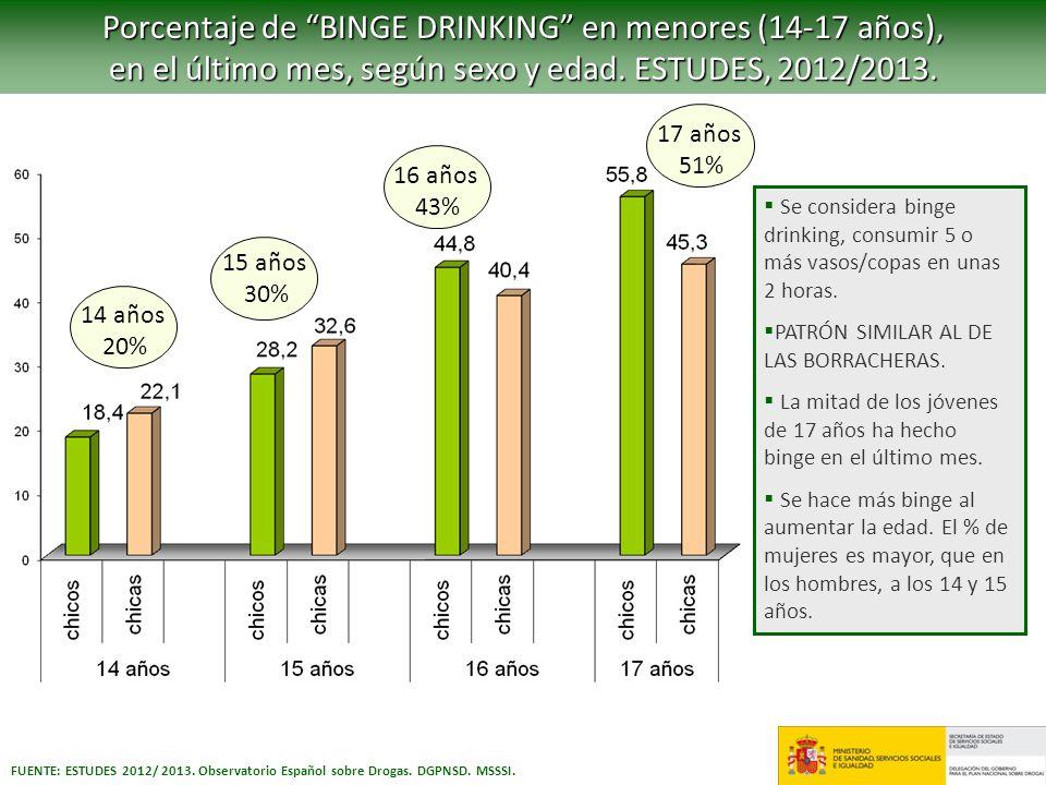 Porcentaje de BINGE DRINKING en menores (14-17 años), en el último mes, según sexo y edad. ESTUDES, 2012/2013. FUENTE: ESTUDES 2012/ 2013. Observatori