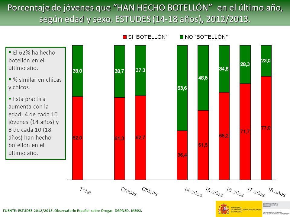 Porcentaje de jóvenes que HAN HECHO BOTELLÓN en el último año, según edad y sexo. ESTUDES (14-18 años), 2012/2013. FUENTE: ESTUDES 2012/2013. Observat