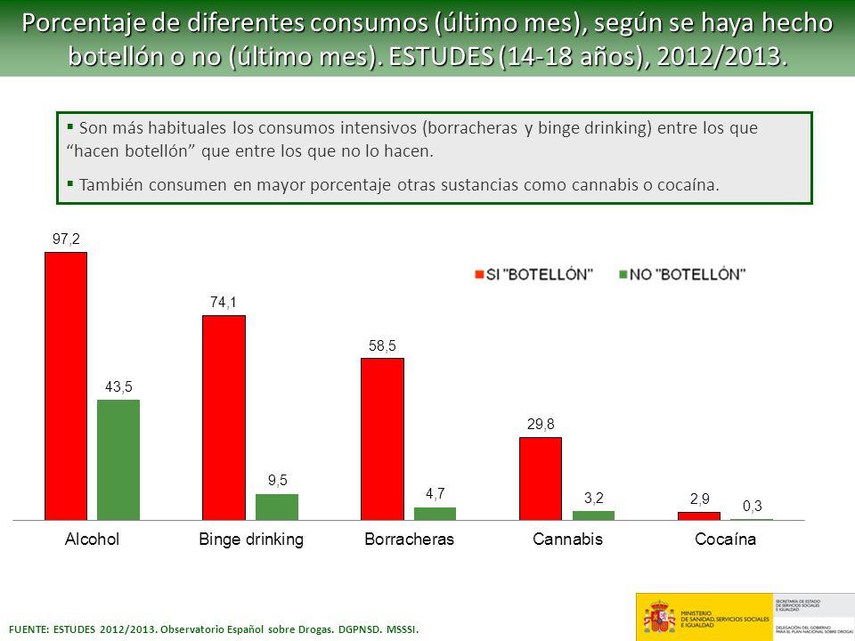 FUENTE: ESTUDES 2012/2013. Observatorio Español sobre Drogas. DGPNSD. MSSSI. Porcentaje de diferentes consumos (último mes), según se haya hecho botel