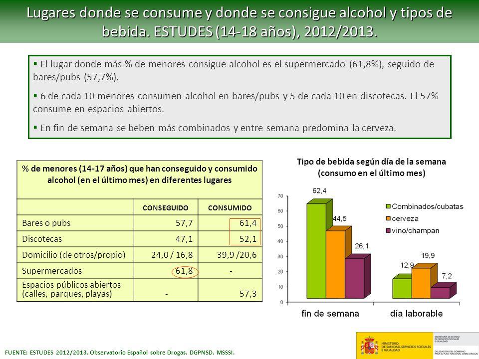 Lugares donde se consume y donde se consigue alcohol y tipos de bebida. ESTUDES (14-18 años), 2012/2013. FUENTE: ESTUDES 2012/2013. Observatorio Españ