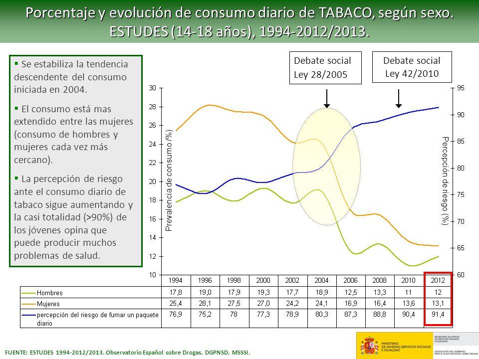FUENTE: ESTUDES 1994-2012/2013. Observatorio Español sobre Drogas. DGPNSD. MSSSI. Porcentaje y evolución de consumo diario de TABACO, según sexo. ESTU