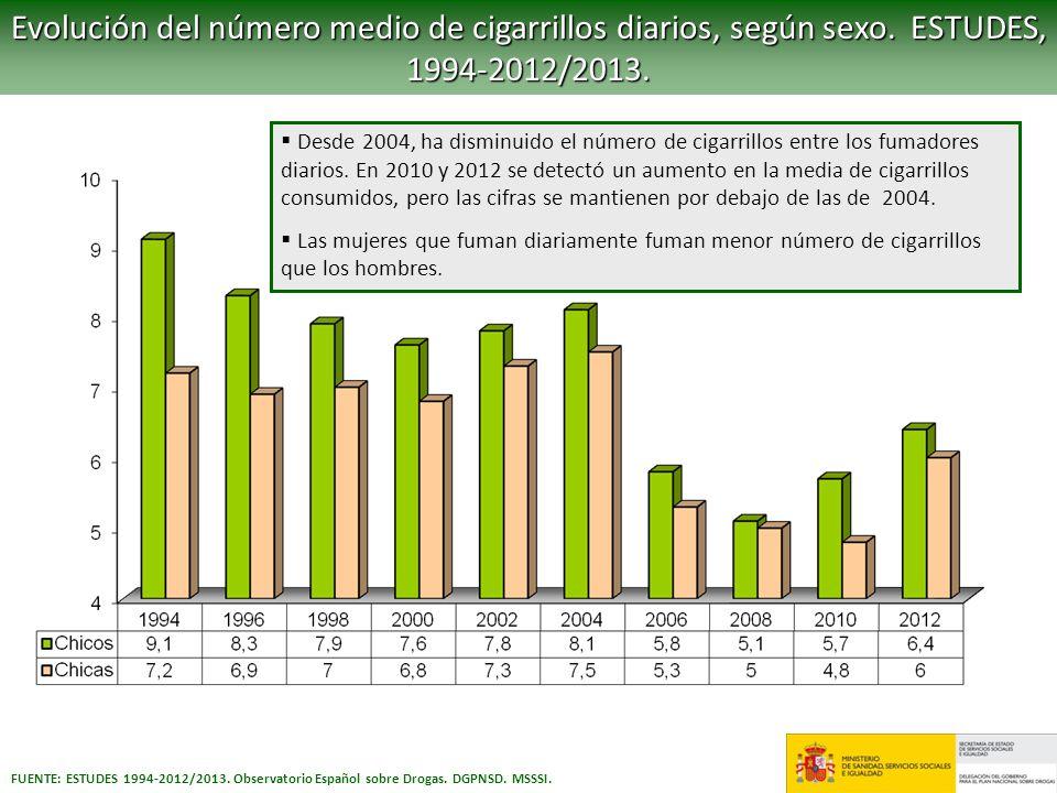 FUENTE: ESTUDES 1994-2012/2013. Observatorio Español sobre Drogas. DGPNSD. MSSSI. Evolución del número medio de cigarrillos diarios, según sexo. ESTUD