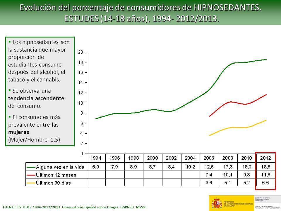 Evolución del porcentaje de consumidores de HIPNOSEDANTES. ESTUDES (14-18 años), 1994- 2012/2013. ESTUDES (14-18 años), 1994- 2012/2013. FUENTE: ESTUD