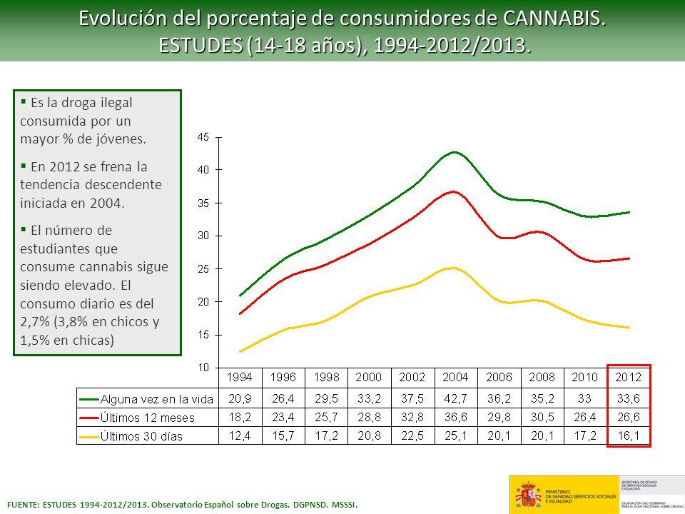 FUENTE: ESTUDES 1994-2012/2013. Observatorio Español sobre Drogas. DGPNSD. MSSSI. Evolución del porcentaje de consumidores de CANNABIS. ESTUDES (14-18