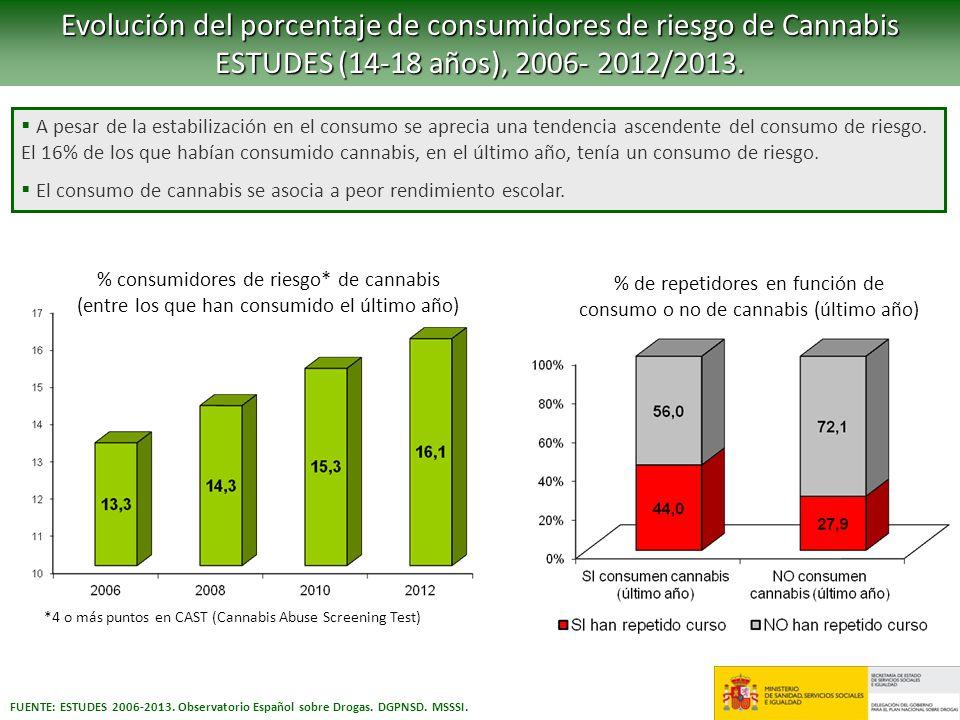 Evolución del porcentaje de consumidores de riesgo de Cannabis ESTUDES (14-18 años), 2006- 2012/2013. A pesar de la estabilización en el consumo se ap