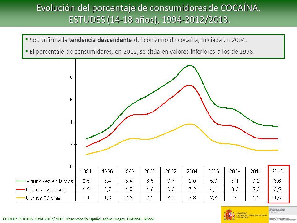 FUENTE: ESTUDES 1994-2012/2013. Observatorio Español sobre Drogas. DGPNSD. MSSSI. Evolución del porcentaje de consumidores de COCAÍNA. ESTUDES (14-18