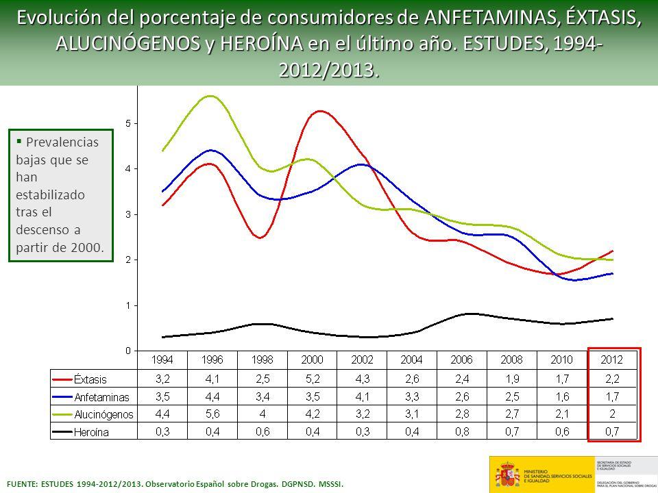 Evolución del porcentaje de consumidores de ANFETAMINAS, ÉXTASIS, ALUCINÓGENOS y HEROÍNA en el último año. ESTUDES, 1994- 2012/2013. Prevalencias baja