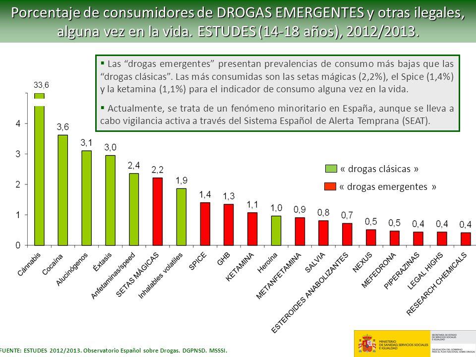 Porcentaje de consumidores de DROGAS EMERGENTES y otras ilegales, alguna vez en la vida. ESTUDES (14-18 años), 2012/2013. FUENTE: ESTUDES 2012/2013. O