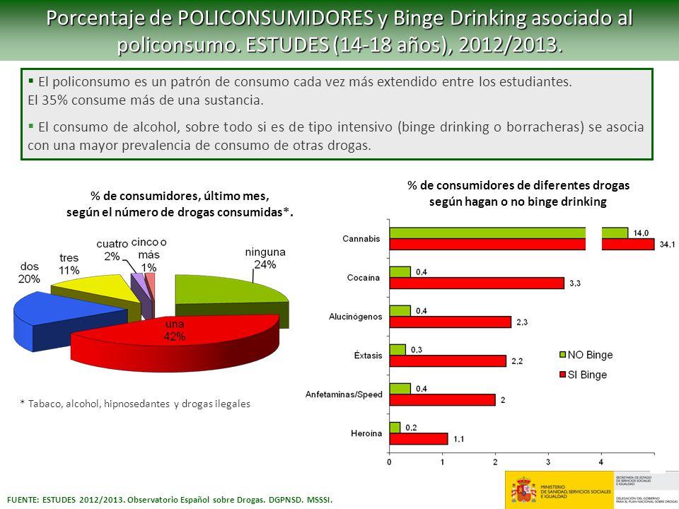 Porcentaje de POLICONSUMIDORES y Binge Drinking asociado al policonsumo. ESTUDES (14-18 años), 2012/2013. El policonsumo es un patrón de consumo cada