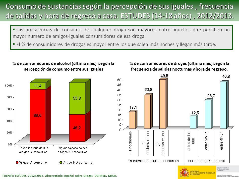 Consumo de sustancias según la percepción de sus iguales, frecuencia de salidas y hora de regreso a casa. ESTUDES (14-18 años), 2012/2013. FUENTE: EST