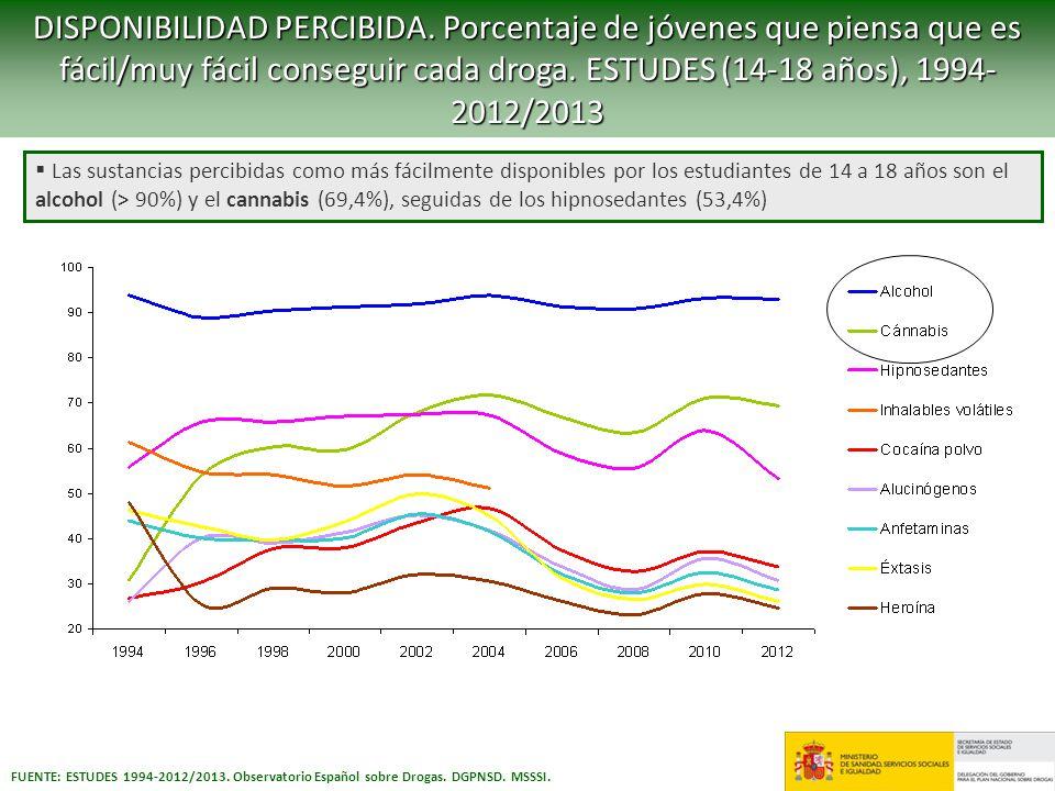 DISPONIBILIDAD PERCIBIDA. Porcentaje de jóvenes que piensa que es fácil/muy fácil conseguir cada droga. ESTUDES (14-18 años), 1994- 2012/2013 FUENTE: