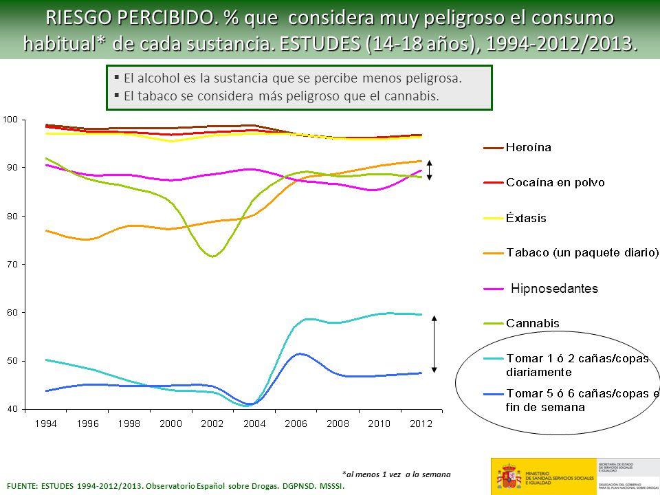 RIESGO PERCIBIDO. % que considera muy peligroso el consumo habitual* de cada sustancia. ESTUDES (14-18 años), 1994-2012/2013. FUENTE: ESTUDES 1994-201