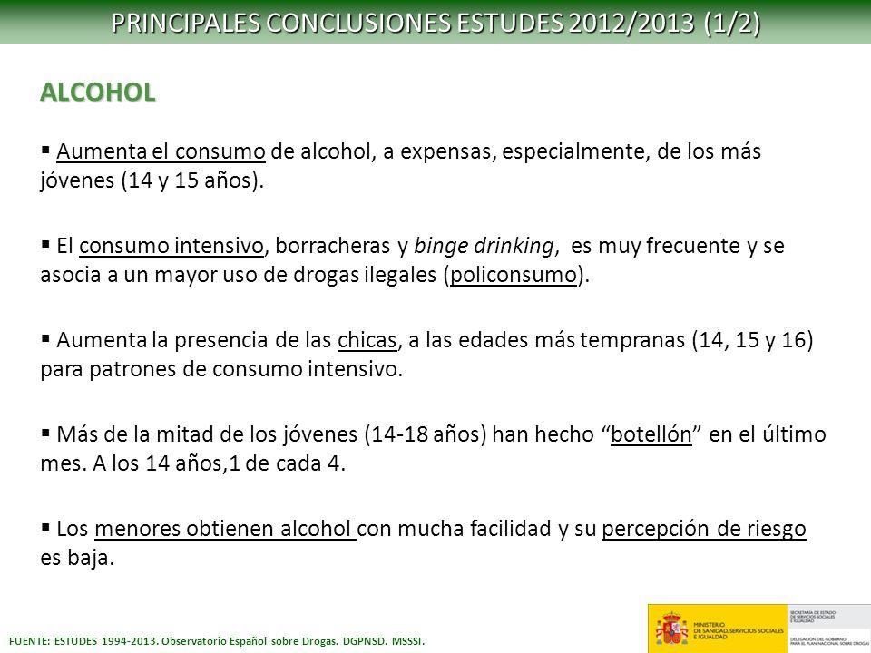 PRINCIPALES CONCLUSIONES ESTUDES 2012/2013 (1/2) FUENTE: ESTUDES 1994-2013. Observatorio Español sobre Drogas. DGPNSD. MSSSI. ALCOHOL Aumenta el consu