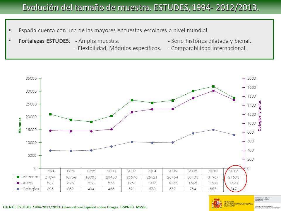 FUENTE: ESTUDES 1994-2012/2013. Observatorio Español sobre Drogas. DGPNSD. MSSSI. Evolución del tamaño de muestra. ESTUDES, 1994- 2012/2013. España cu