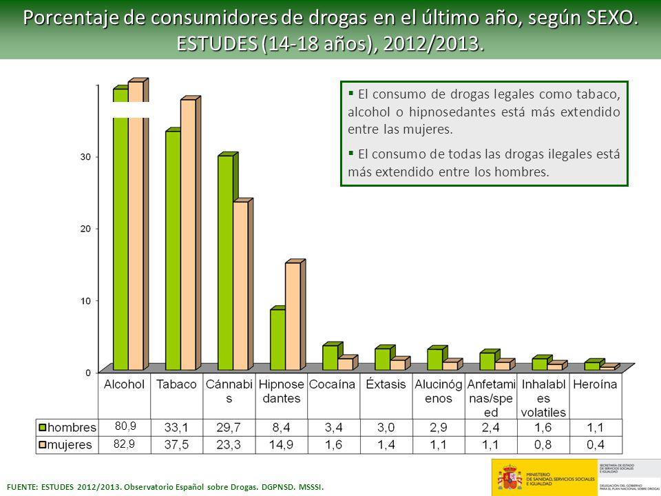 FUENTE: ESTUDES 2012/2013. Observatorio Español sobre Drogas. DGPNSD. MSSSI. Porcentaje de consumidores de drogas en el último año, según SEXO. ESTUDE