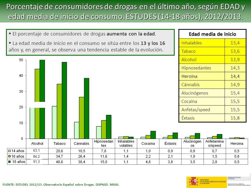 FUENTE: ESTUDES 2012/13. Observatorio Español sobre Drogas. DGPNSD. MSSSI. Porcentaje de consumidores de drogas en el último año, según EDAD y edad me