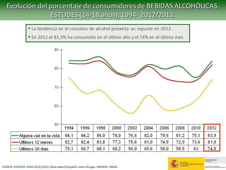 FUENTE: ESTUDES 1994-2012/2013. Observatorio Español sobre Drogas. DGPNSD. MSSSI. Evolución del porcentaje de consumidores de BEBIDAS ALCOHÓLICAS. EST