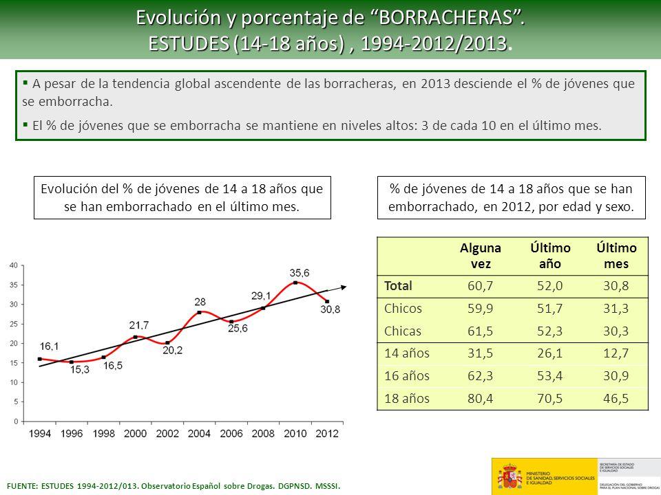 FUENTE: ESTUDES 1994-2012/013. Observatorio Español sobre Drogas. DGPNSD. MSSSI. Evolución y porcentaje de BORRACHERAS. ESTUDES (14-18 años), 1994-201