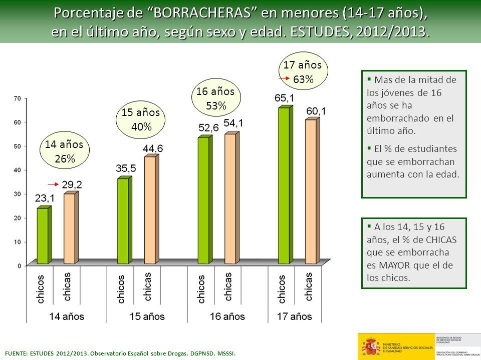 FUENTE: ESTUDES 2012/2013. Observatorio Español sobre Drogas. DGPNSD. MSSSI. Mas de la mitad de los jóvenes de 16 años se ha emborrachado en el último