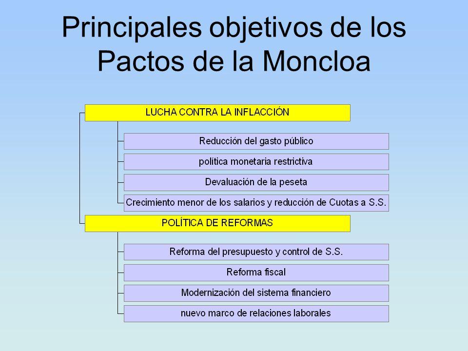 Principales objetivos de los Pactos de la Moncloa