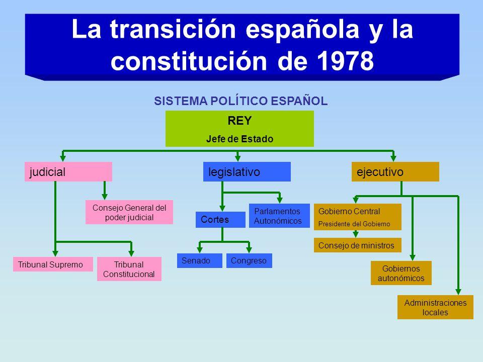 La transición española y la constitución de 1978 SISTEMA POLÍTICO ESPAÑOL REY Jefe de Estado judiciallegislativoejecutivo Consejo General del poder ju