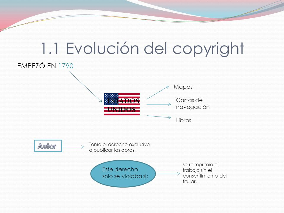 1.1 Evolución del copyright EMPEZÓ EN 1790 ESTADOS UNIDOS Mapas Cartas de navegación Libros Tenía el derecho exclusivo a publicar las obras.