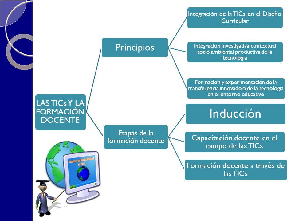 LAS TICs Y LA FORMACIÓN DOCENTE Principios Integración de la TICs en el Diseño Curricular Integración investigativa contextual socio ambiental product