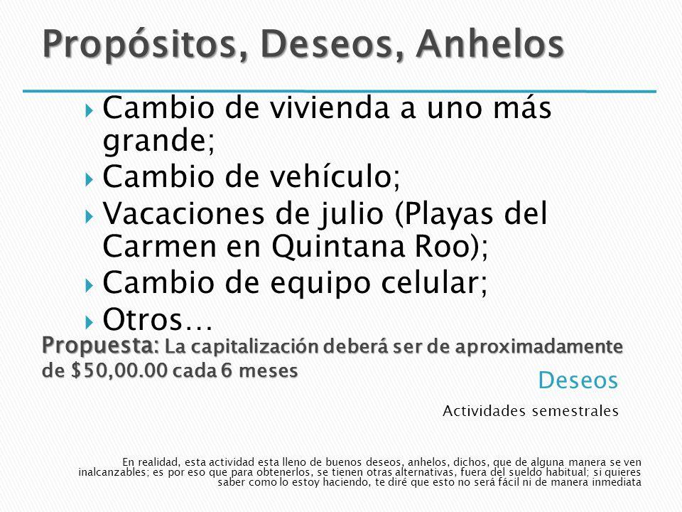Actividades semestrales Cambio de vivienda a uno más grande; Cambio de vehículo; Vacaciones de julio (Playas del Carmen en Quintana Roo); Cambio de eq