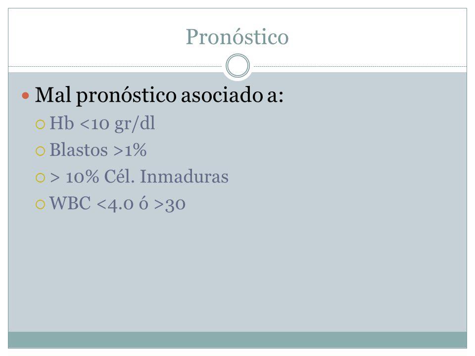 Pronóstico Mal pronóstico asociado a: Hb <10 gr/dl Blastos >1% > 10% Cél. Inmaduras WBC 30