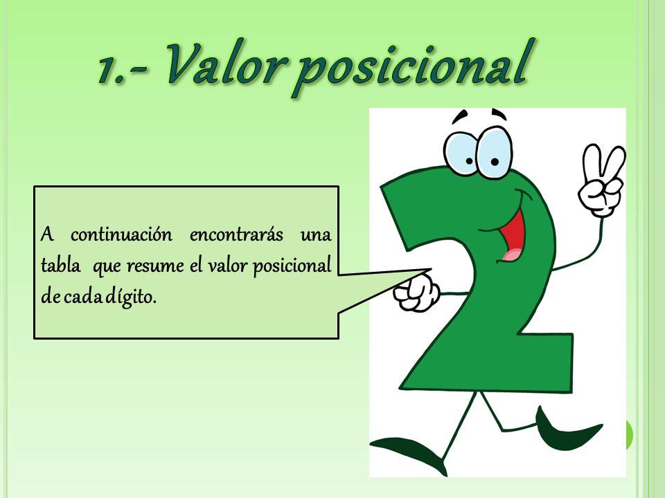 A continuación encontrarás una tabla que resume el valor posicional de cada dígito.