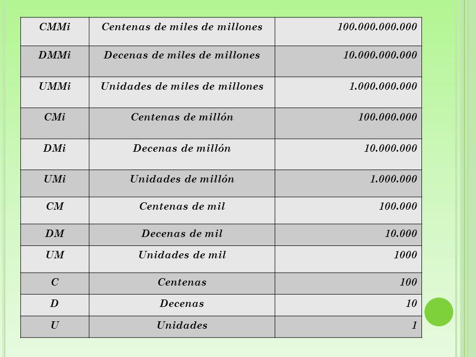 El valor posicional de cada dígito en el número 5 217 200 000 (cinco mil doscientos diecisiete millones doscientos mil), utilizando la tabla anterior, se ubican de la siguiente forma: CMMi DMMiUMMi CMi DMiUMi CM DMUM C DU --5217200000 5 000 000 000 200 000 000 10 000 000 7 000 000 200 000 00000
