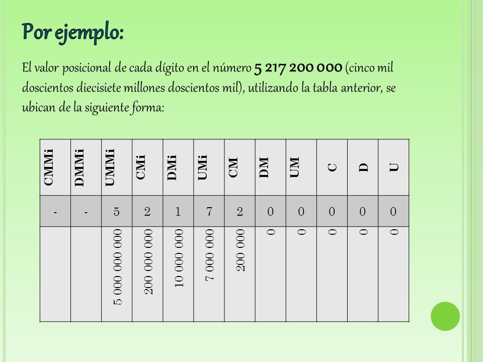 Recuerda que descomponer aditivamente un número consiste en expresar ese número como una adición de dos o mas términos.