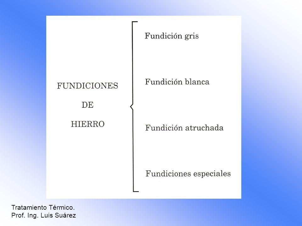 Tratamiento Térmico. Prof. Ing. Luis Suárez