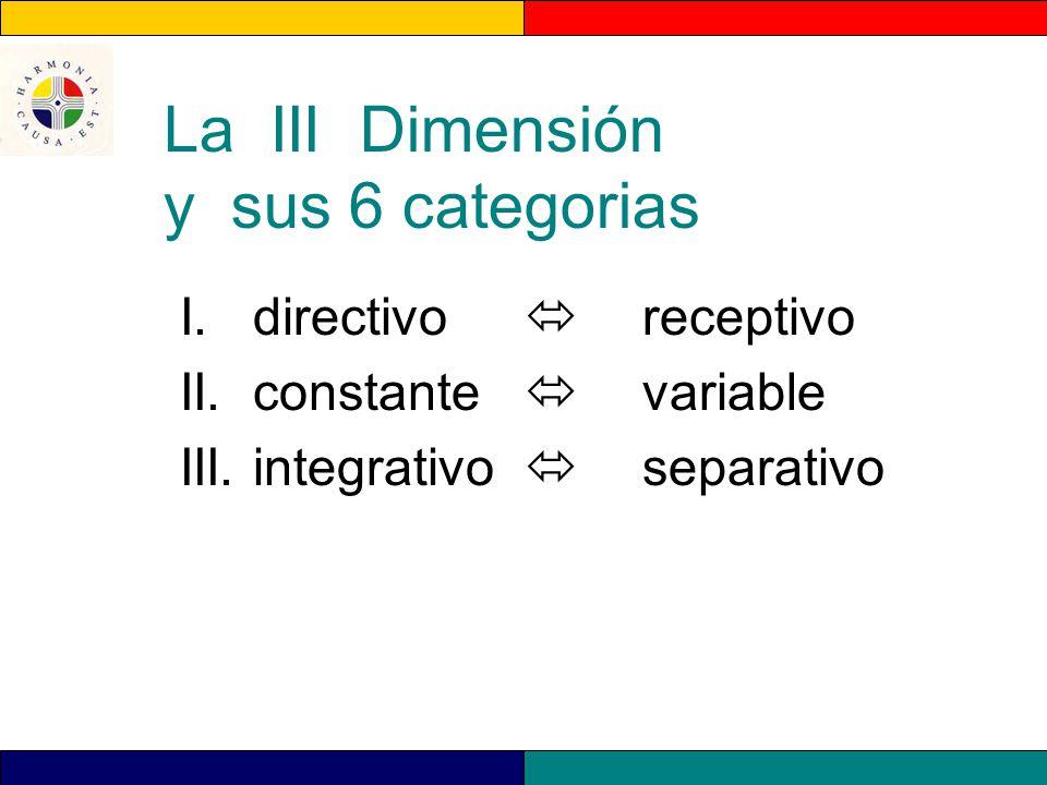 La III Dimensión y sus 6 categorias I. directivo receptivo II. constante variable III. integrativo separativo