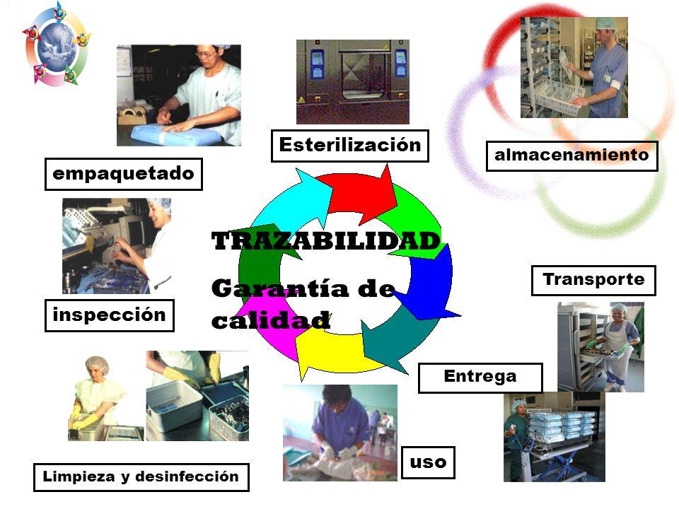 inspección empaquetado uso Limpieza y desinfección almacenamiento Esterilización TRAZABILIDAD Garantía de calidad Entrega Transporte
