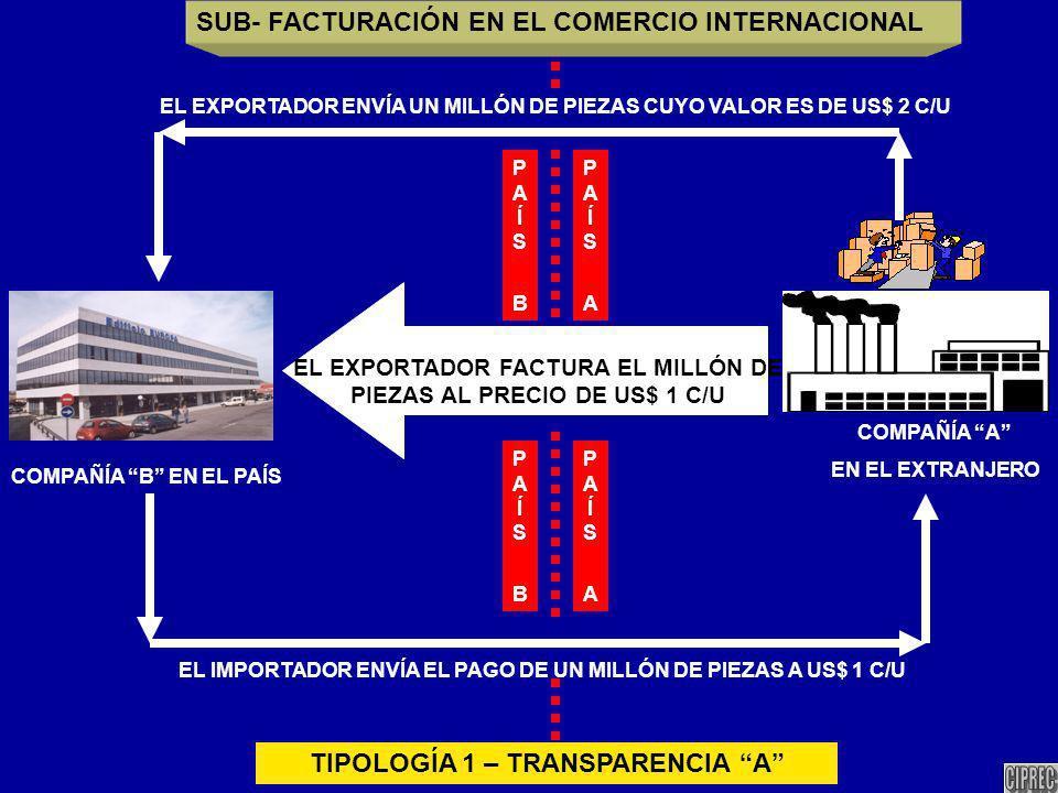 COMPAÑÍA A EN EL EXTRANJERO COMPAÑÍA B EN EL PAÍS EL EXPORTADOR ENVÍA UN MILLÓN DE PIEZAS CUYO VALOR ES DE US$ 2 C/U EL IMPORTADOR ENVÍA EL PAGO DE UN MILLÓN DE PIEZAS A US$ 1 C/U EL EXPORTADOR FACTURA EL MILLÓN DE PIEZAS AL PRECIO DE US$ 1 C/U SUB- FACTURACIÓN EN EL COMERCIO INTERNACIONAL TIPOLOGÍA 1 – TRANSPARENCIA A PAÍS BPAÍS B PAÍS APAÍS A PAÍS APAÍS A PAÍS BPAÍS B
