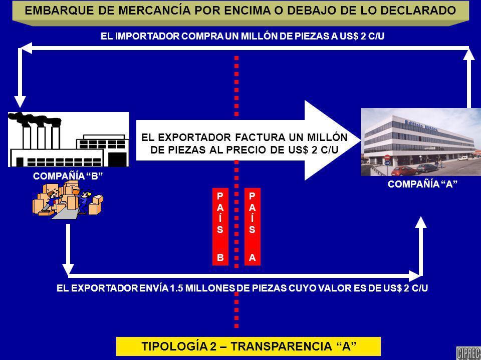 COMPAÑÍA A COMPAÑÍA B EL EXPORTADOR ENVÍA 1.5 MILLONES DE PIEZAS CUYO VALOR ES DE US$ 2 C/U EL EXPORTADOR FACTURA UN MILLÓN DE PIEZAS AL PRECIO DE US$ 2 C/U EMBARQUE DE MERCANCÍA POR ENCIMA O DEBAJO DE LO DECLARADO EL IMPORTADOR COMPRA UN MILLÓN DE PIEZAS A US$ 2 C/U TIPOLOGÍA 2 – TRANSPARENCIA A PAÍS APAÍS A PAÍS BPAÍS B