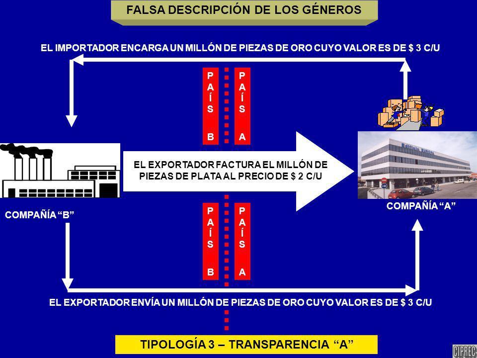 COMPAÑÍA A COMPAÑÍA B EL IMPORTADOR ENCARGA UN MILLÓN DE PIEZAS DE ORO CUYO VALOR ES DE $ 3 C/U EL EXPORTADOR ENVÍA UN MILLÓN DE PIEZAS DE ORO CUYO VALOR ES DE $ 3 C/U EL EXPORTADOR FACTURA EL MILLÓN DE PIEZAS DE PLATA AL PRECIO DE $ 2 C/U TIPOLOGÍA 3 – TRANSPARENCIA A PAÍS APAÍS A PAÍS BPAÍS B PAÍS APAÍS A PAÍS BPAÍS B FALSA DESCRIPCIÓN DE LOS GÉNEROS