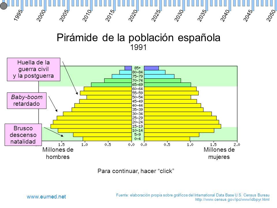 Pirámide de la población española 1991 Millones de hombres Millones de mujeres Fuente: elaboración propia sobre gráficos del International Data Base U.S.