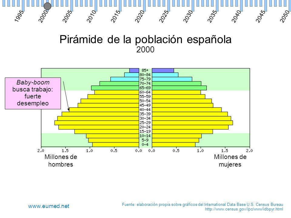 Pirámide de la población española 2000 Millones de hombres Millones de mujeres Fuente: elaboración propia sobre gráficos del International Data Base U.S.
