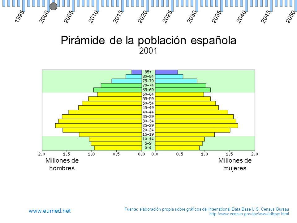Pirámide de la población española 2001 Millones de hombres Millones de mujeres Fuente: elaboración propia sobre gráficos del International Data Base U.S.