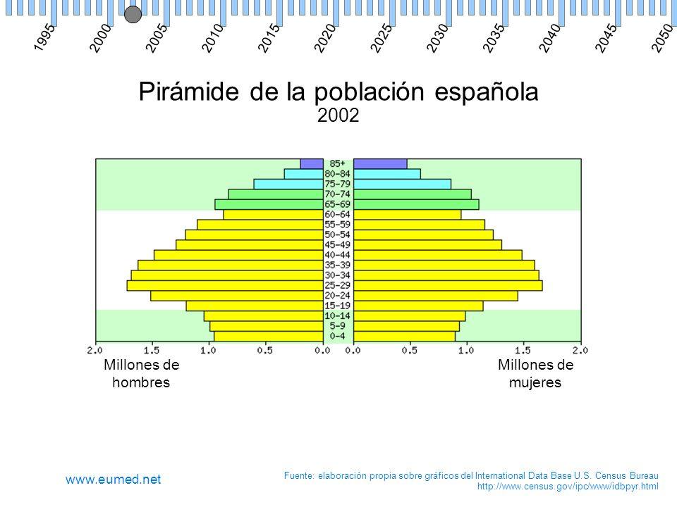 Pirámide de la población española 2002 Millones de hombres Millones de mujeres Fuente: elaboración propia sobre gráficos del International Data Base U.S.